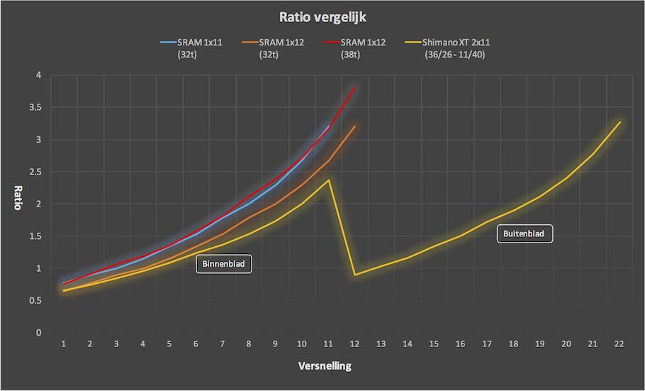 1x11_ratio_graph