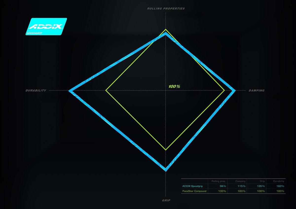 Diagramm-Speedgrip