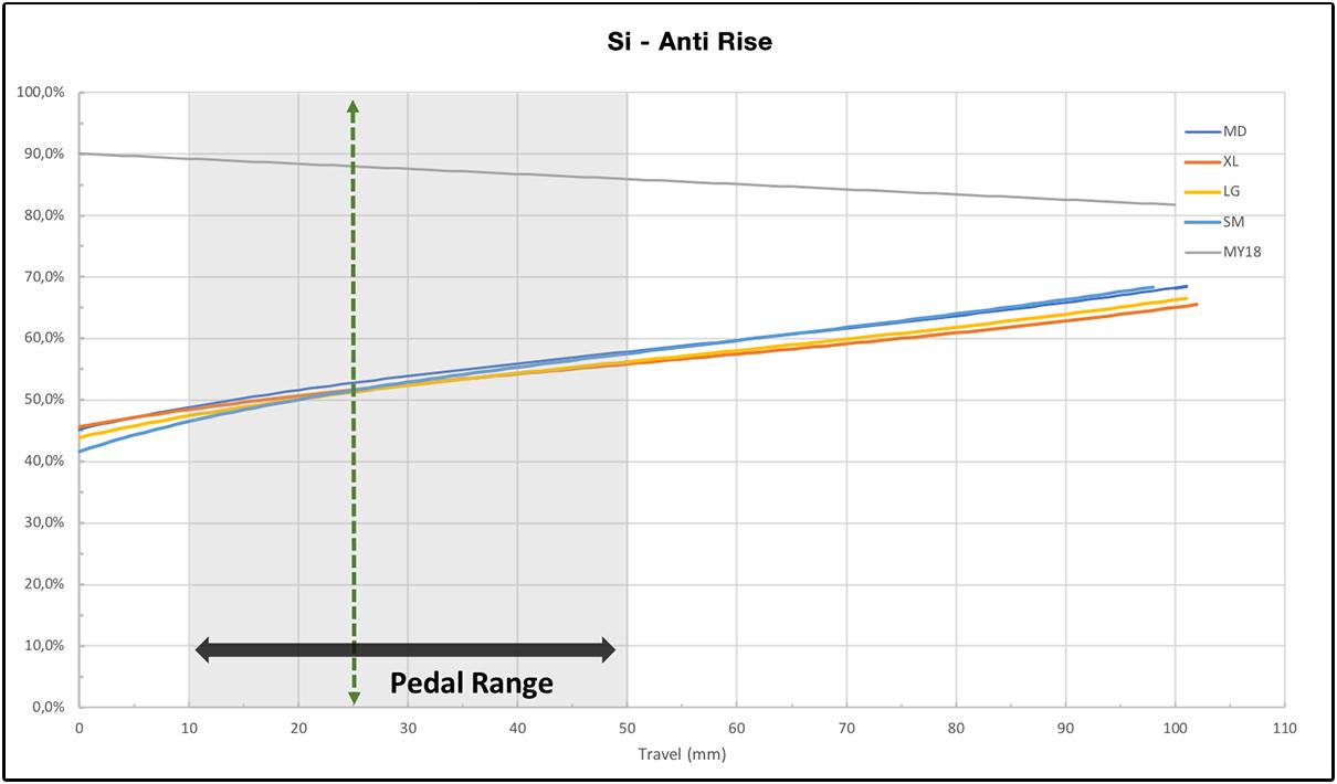 AntiRise grafiek Scalpel 2021