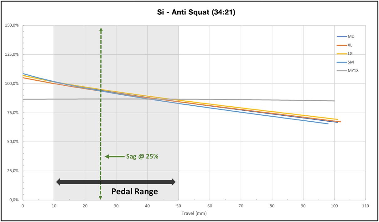 Scalpel 2021 Si Anti Squat grafiek
