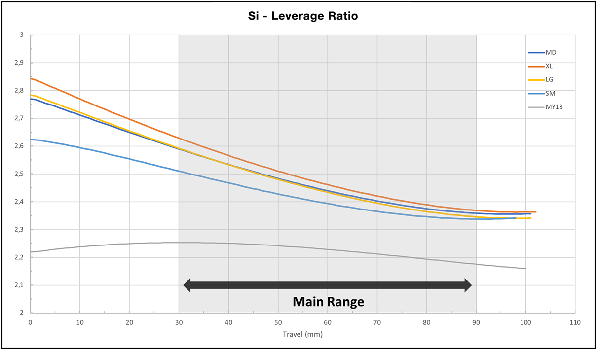 Leverage Ratio Grafiek