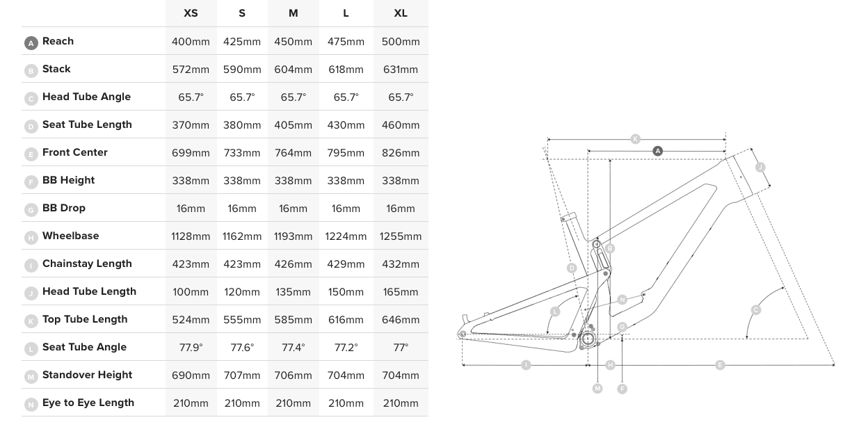 Santa Cruz 5010 2021 geometrie