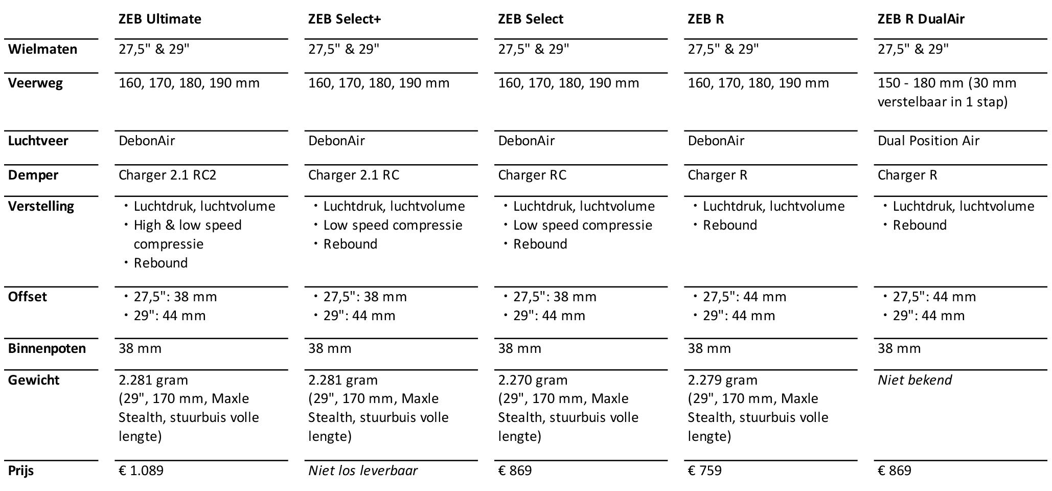 RockShox ZEB specificaties