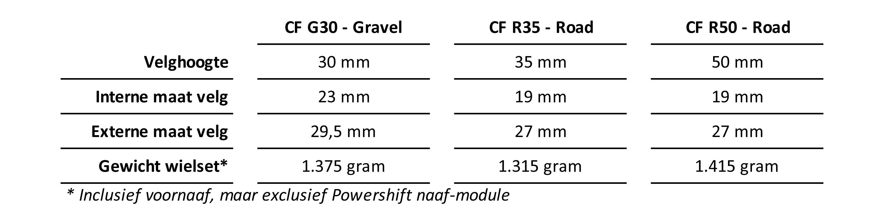 Specificaties Classified wielsets