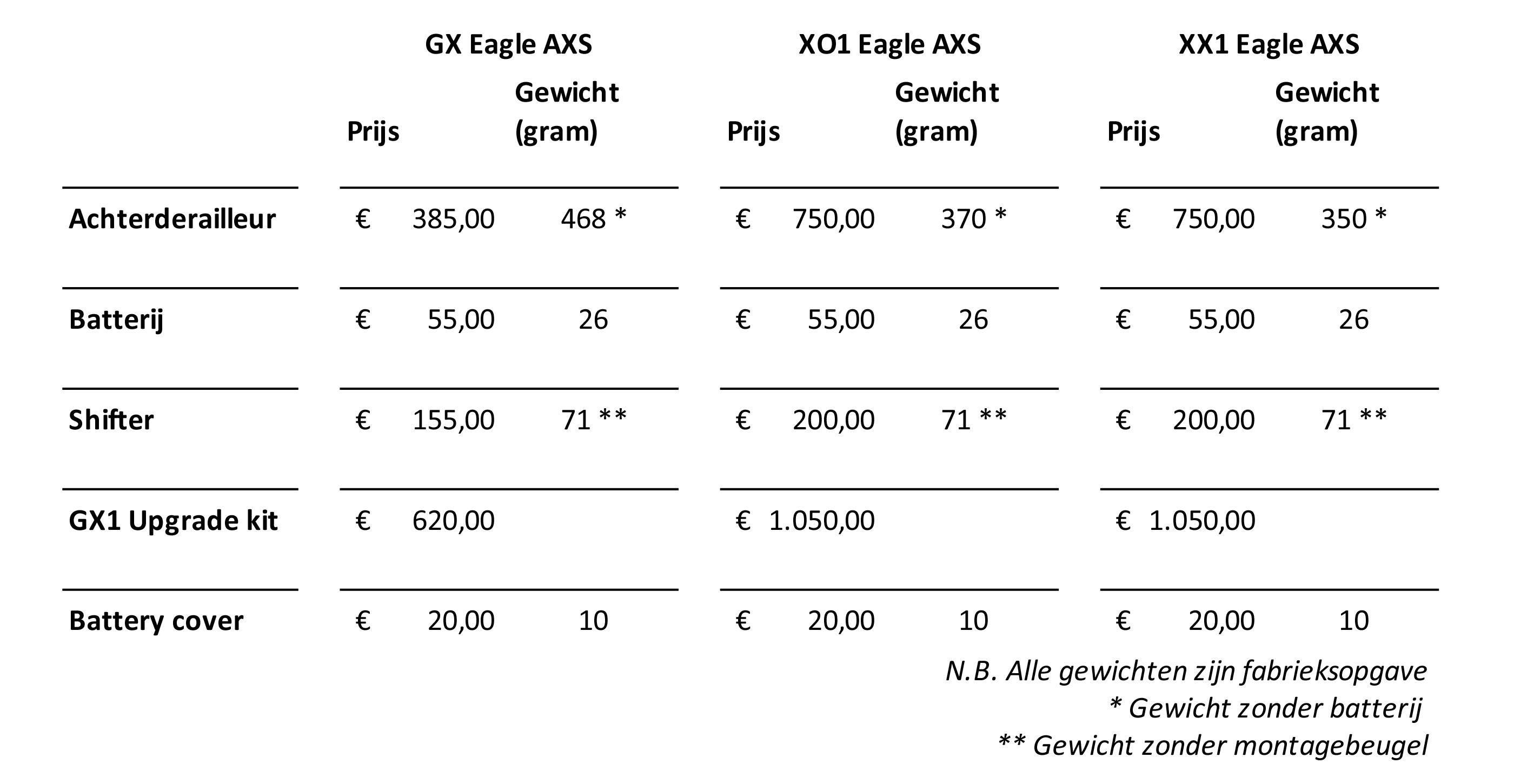 GX XO1 XX1 Eagle AXS overzicht