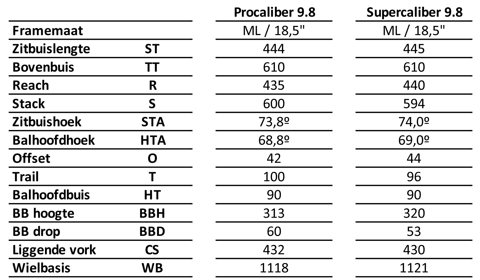 Trek Procaliber Supercaliber geometrie