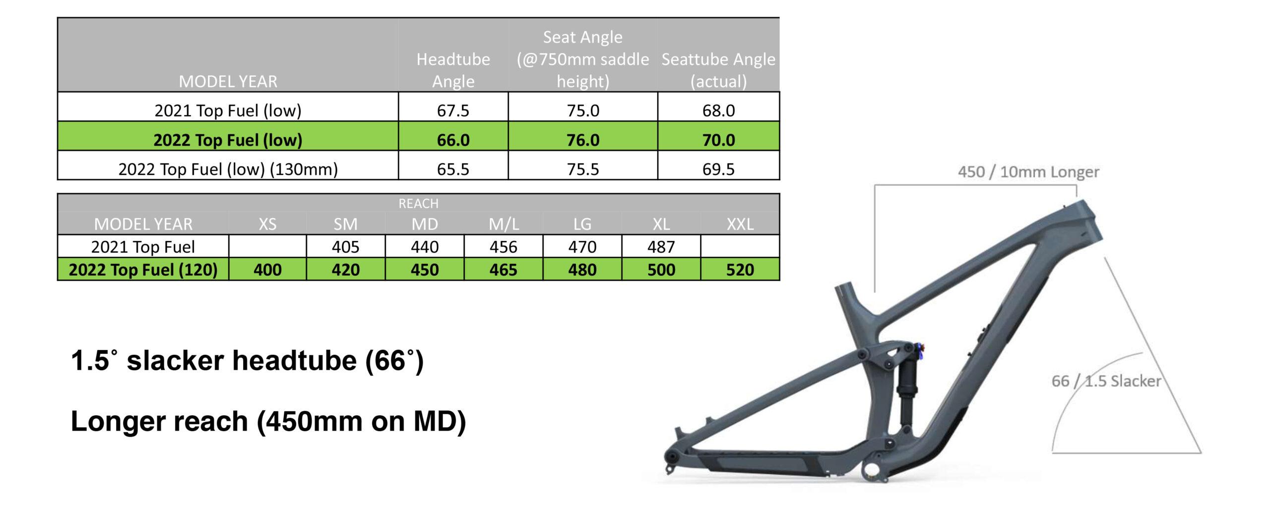 Trek Top Fuel 2022 geometry modifications